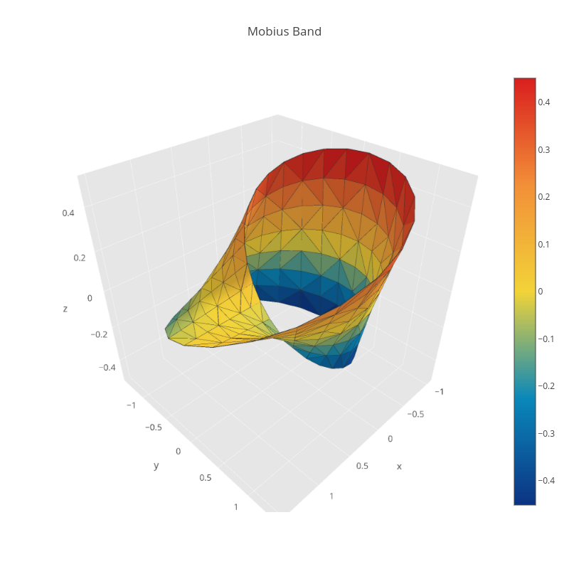 Mobius Band | mesh3d made by Pythonplotbot | plotly