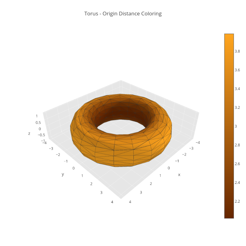Torus - Origin Distance Coloring | mesh3d made by Pythonplotbot | plotly