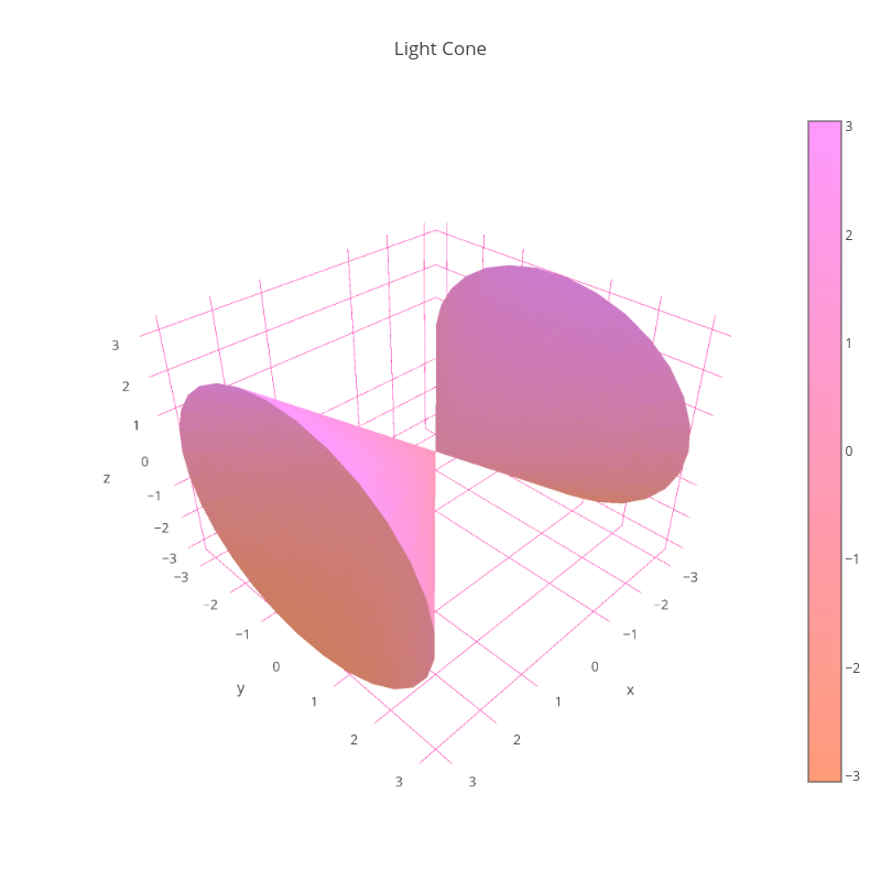 Light Cone | mesh3d made by Pythonplotbot | plotly