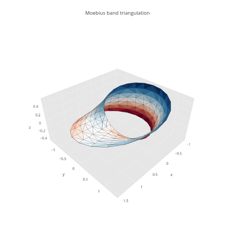 Python Surface Triangulation | plotly