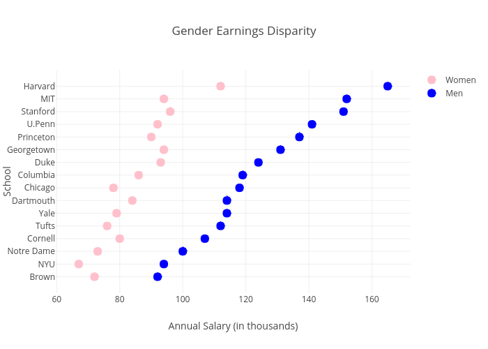 Gender Earnings Disparity | scatter chart made by Pythonplotbot | plotly