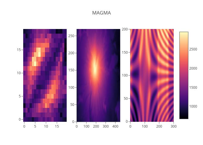Python Matplotlib Colorscales | plotly