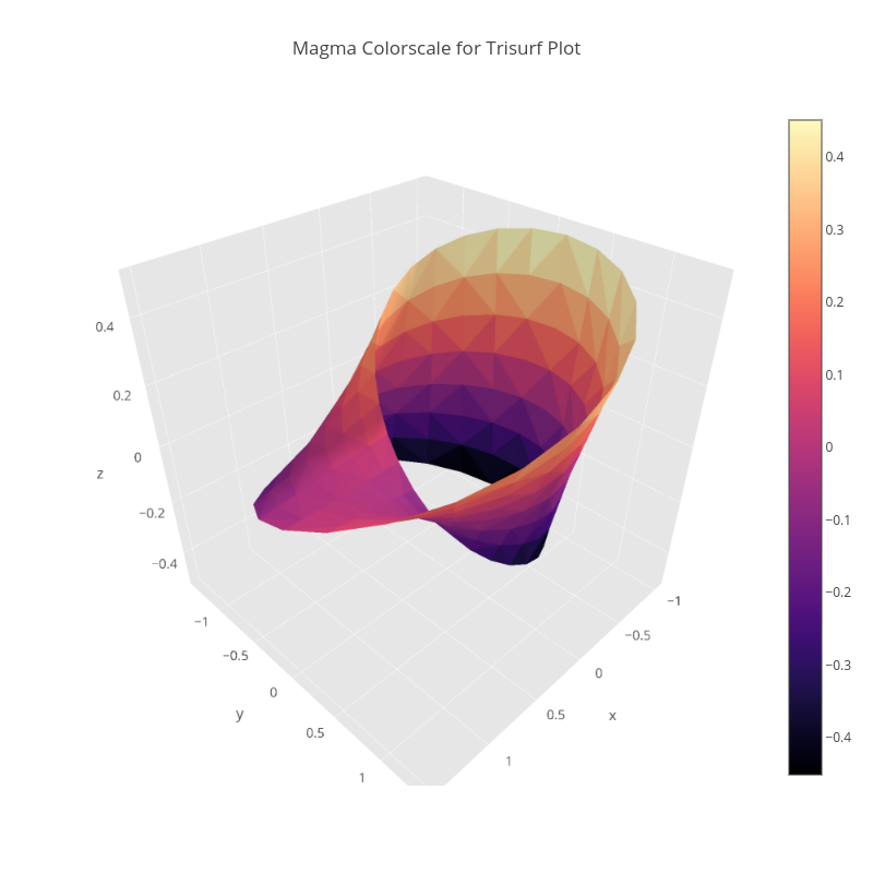 Magma Colorscale for Trisurf Plot | mesh3d made by Pythonplotbot | plotly