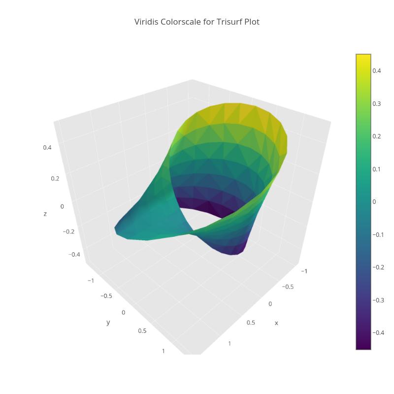 Viridis Colorscale for Trisurf Plot | mesh3d made by Pythonplotbot | plotly