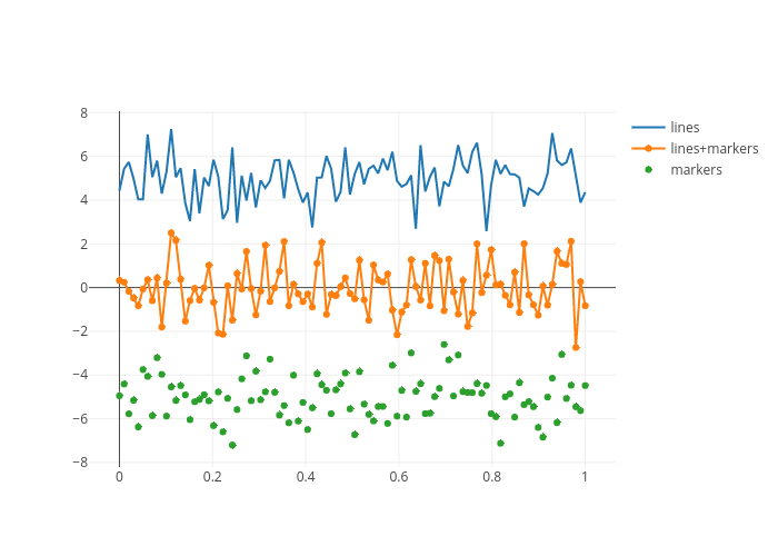 lines, lines+markers, markers | line chart made by Pythonplotbot | plotly