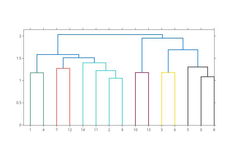line chart made by Pythonplotbot | plotly