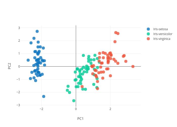 Principal_component_analysis