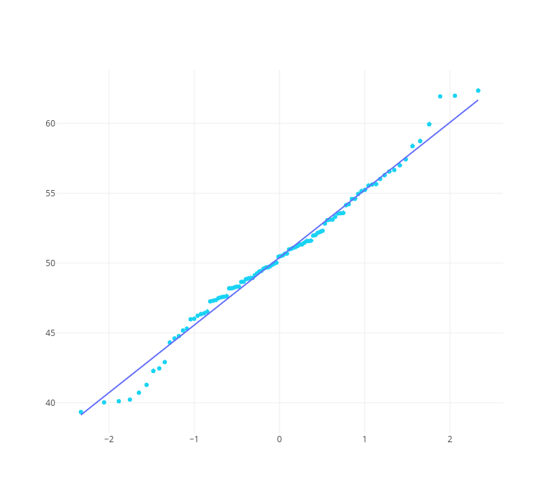 Normality Tests | Plotly