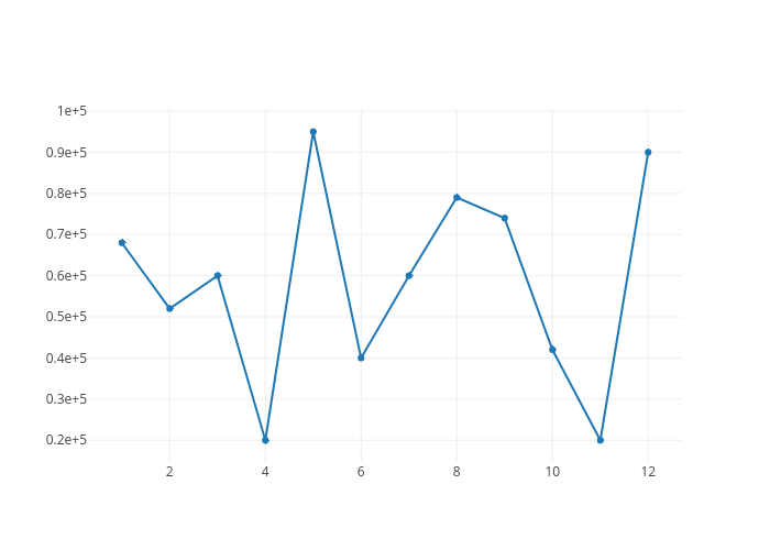 Formatting Ticks | Plotly
