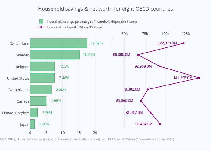 Household savings & net worth for eight OECD countries | bar chart made by Pythonplotbot | plotly