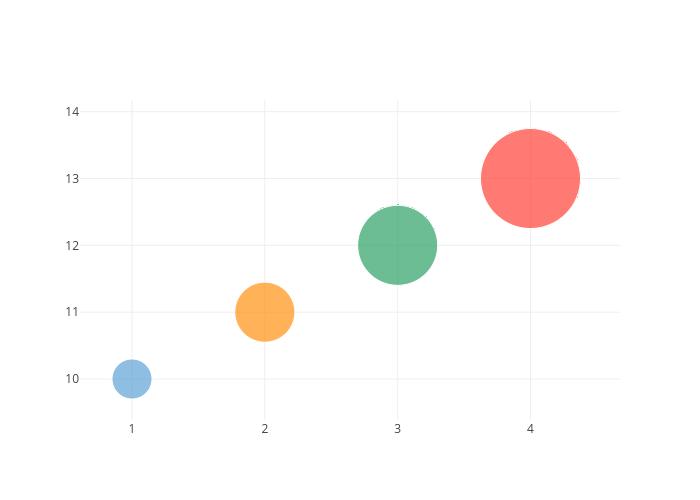 Bubble Charts – Bubble Chart