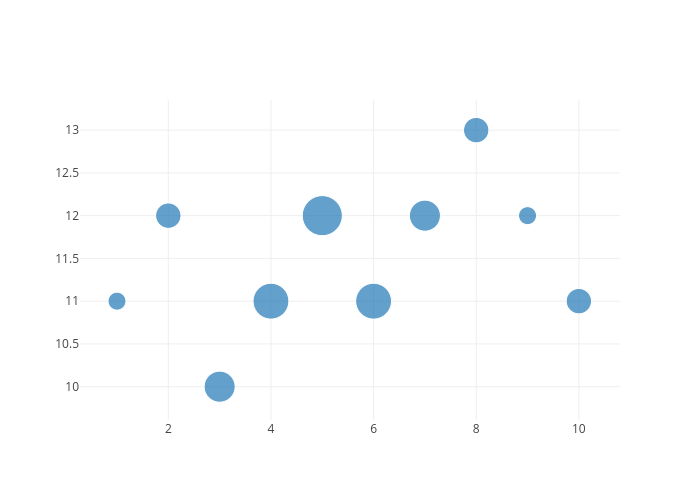 Bubble Charts | plotly
