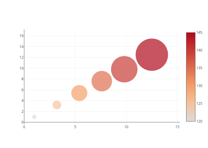 Bubble Charts | plotly