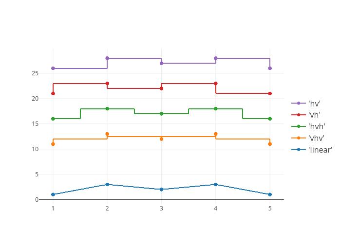 'linear', 'spline', 'vhv', 'hvh', 'vh', 'hv' | line chart made by Pythonplotbot | plotly
