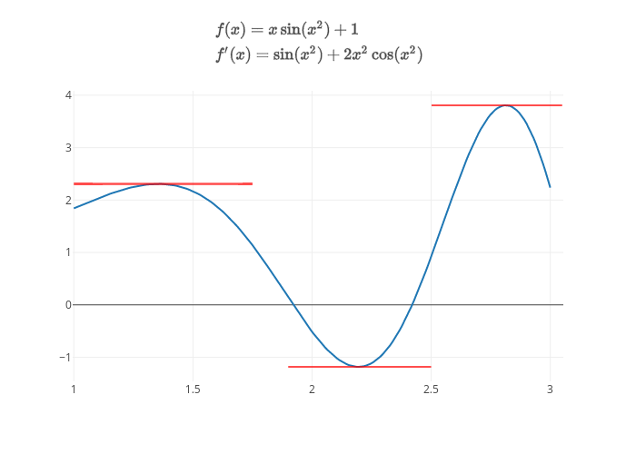 $f(x)=x\sin(x^2)+1\ f'(x)=\sin(x^2)+2x^2\cos(x^2)$ | scatter chart made by Pythonplotbot | plotly