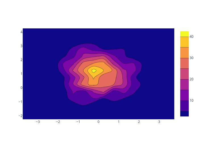 histogram2dcontour made by Pythonplotbot | plotly