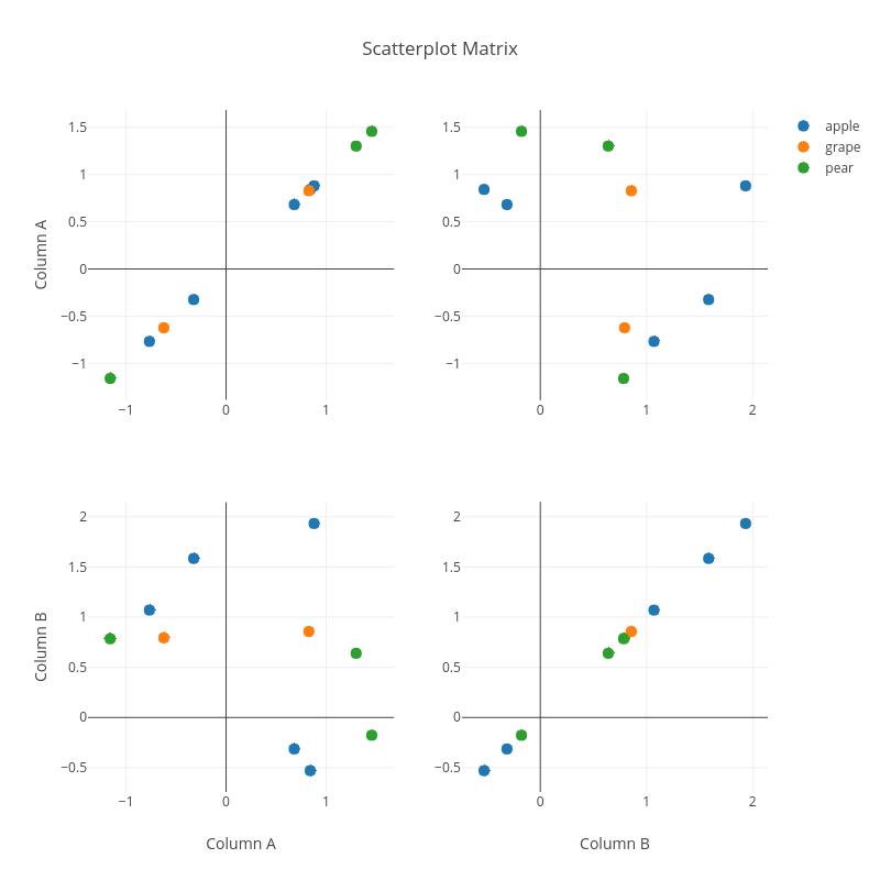 Python Scatterplot Matrix | plotly