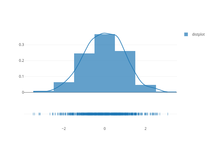 distplot, distplot, distplot | histogram made by Pythonplotbot | plotly