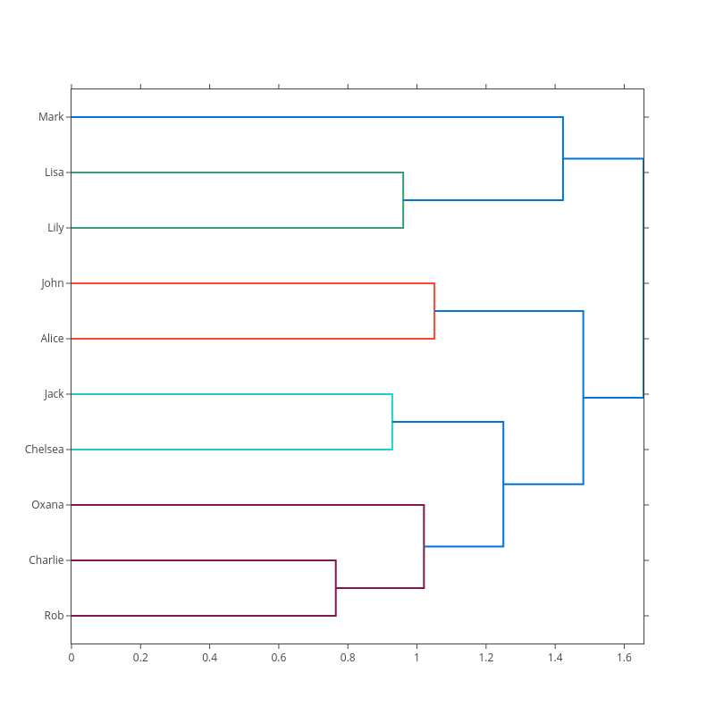 line chart made by Pythonplotbot | plotly