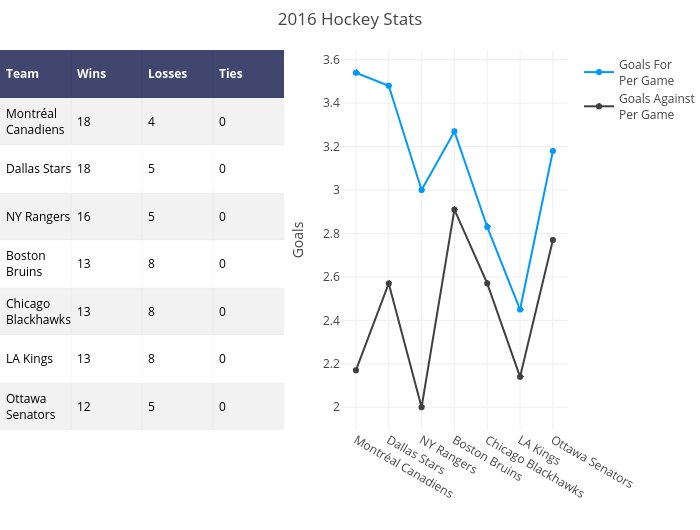 2016 Hockey Stats | heatmap made by Pythonplotbot | plotly