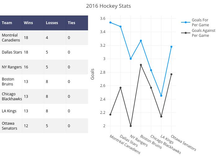 2016 Hockey Stats | heatmap made by Pythonplotbot | plotly