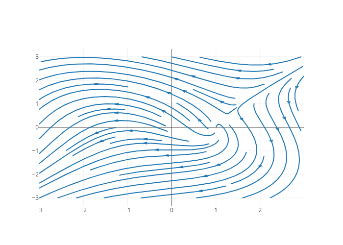 Python Streamline Plots | plotly