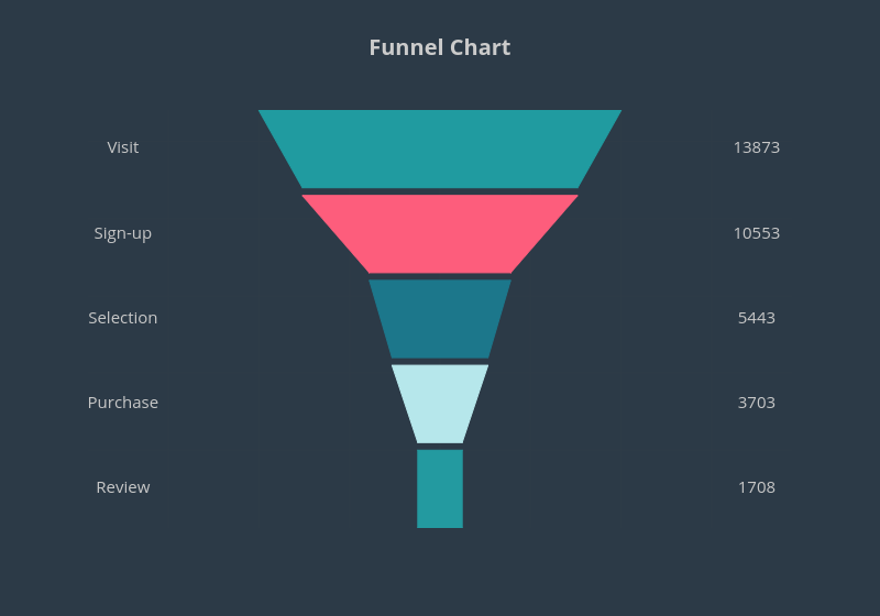 Funnel Chart |  made by Pythonplotbot | plotly