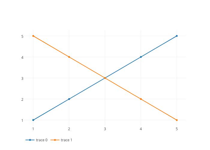 scatter chart made by Pythonplotbot | plotly