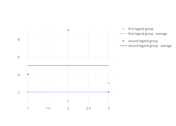 first legend group, first legend group - average, second legend group, second legend group - average | scatter chart made by Pythonplotbot | plotly