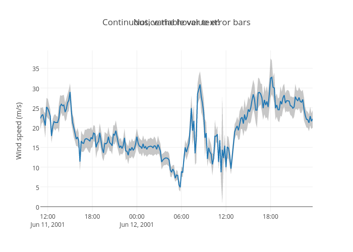 Pandas Time Series | Examples | Plotly