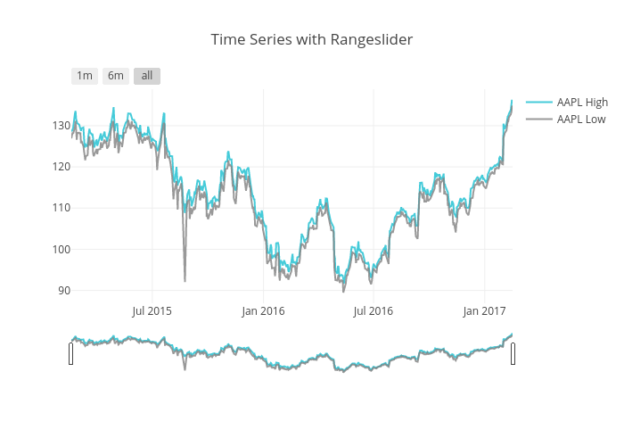 Time Series with Rangeslider | scatter chart made by Pythonplotbot | plotly