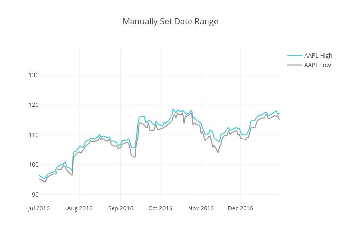 Manually Set Date Range | scatter chart made by Pythonplotbot | plotly