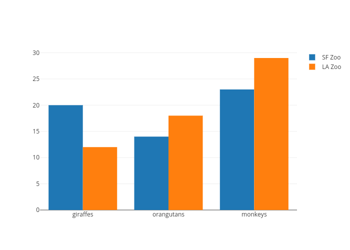 SF Zoo vs LA Zoo | grouped bar chart made by Pythonplotbot | plotly