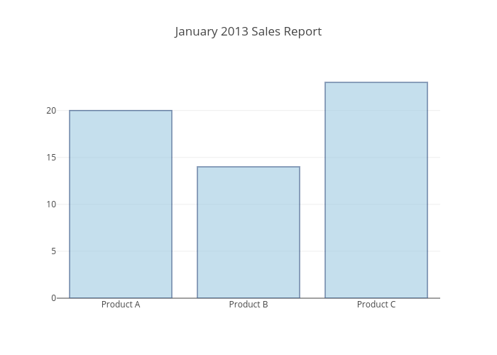 January 2013 Sales Report | bar chart made by Pythonplotbot | plotly