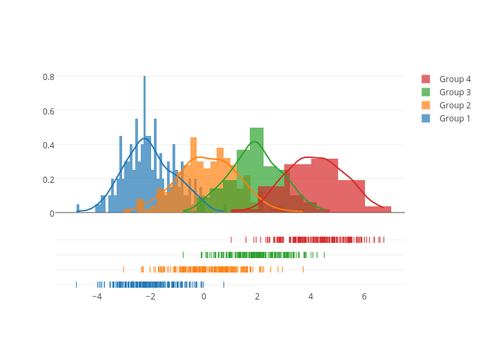 Group 1, Group 2, Group 3, Group 4, Group 1, Group 2, Group 3, Group 4, Group 1, Group 2, Group 3, Group 4 | histogram made by Pythonplotbot | plotly