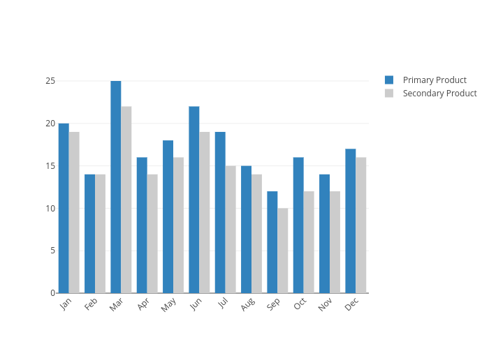 Primary Product vs Secondary Product | grouped bar chart made by Pythonplotbot | plotly