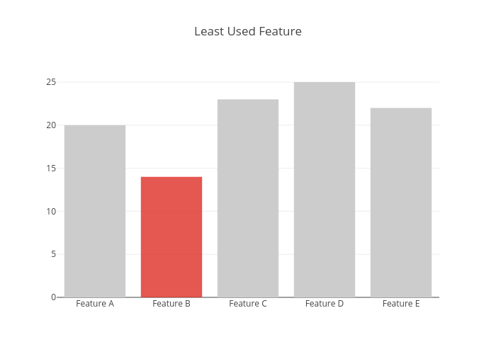 Least Used Feature | bar chart made by Pythonplotbot | plotly