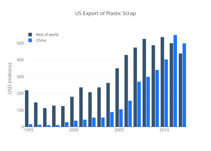 US Export of Plastic Scrap | grouped bar chart made by Pythonplotbot | plotly