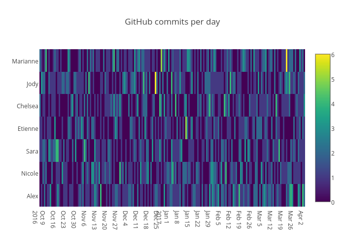 GitHub commits per day | heatmap made by Pythonplotbot | plotly