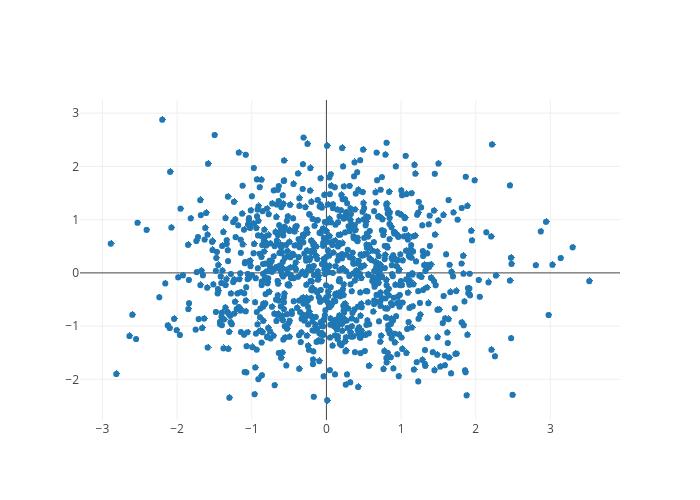 Python Scatter Plots | plotly