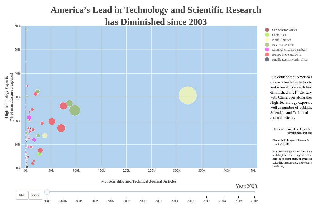 America's Lead in Technology and Scientific Researchhas Diminished since 2003   scatter chart made by Qed_dataviz   plotly