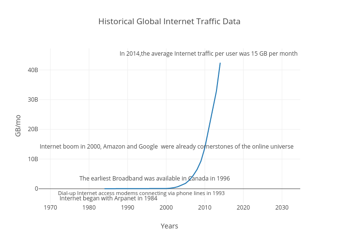 Historical Global Internet Traffic Data | line chart made by