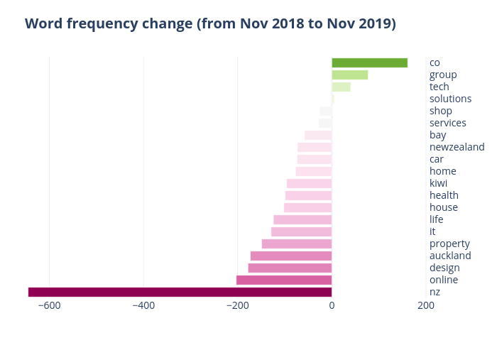 Word frequency change (from Nov 2018 to Nov 2019) | bar chart made by Qiaojing | plotly