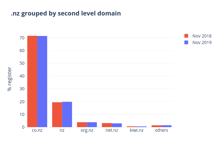 .nz grouped by second level domain | grouped bar chart made by Qiaojing | plotly