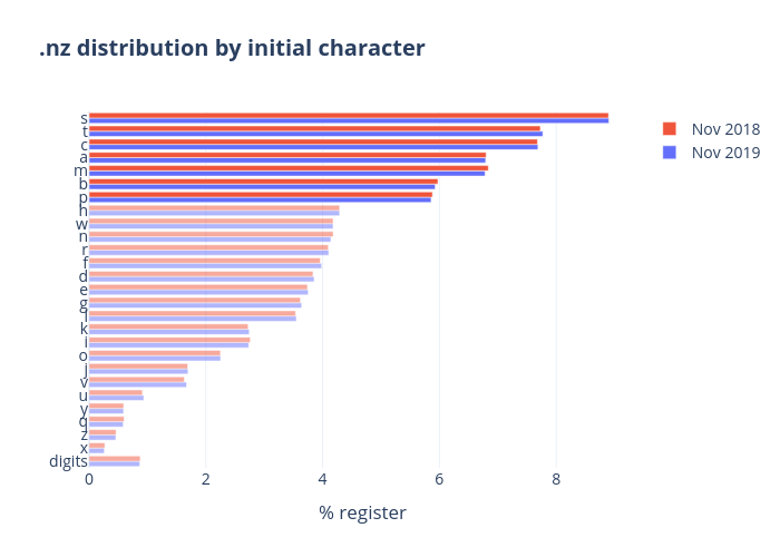 .nz distribution by initial character | grouped bar chart made by Qiaojing | plotly