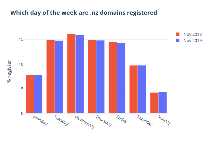 Which day of the week are .nz domains registered   grouped bar chart made by Qiaojing   plotly