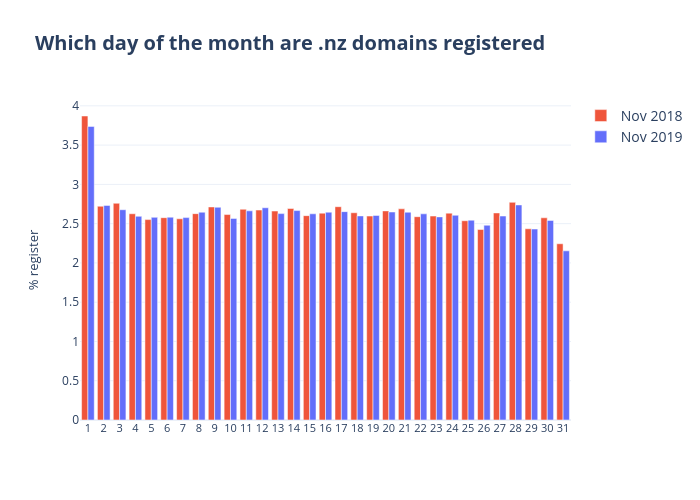Which day of the month are .nz domains registered | grouped bar chart made by Qiaojing | plotly