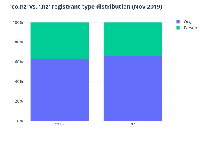 'co.nz' vs. '.nz' registrant type distribution (Nov 2019) |  made by Qiaojing | plotly