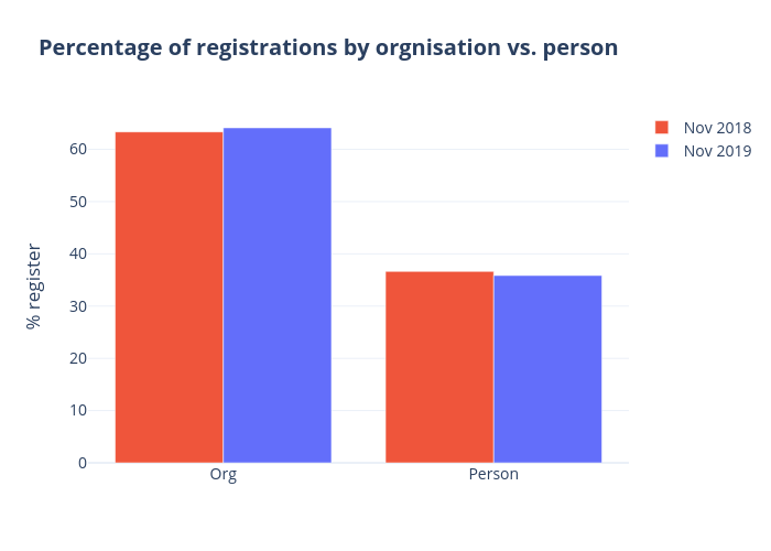 Percentage of registrations by orgnisation vs. person | grouped bar chart made by Qiaojing | plotly