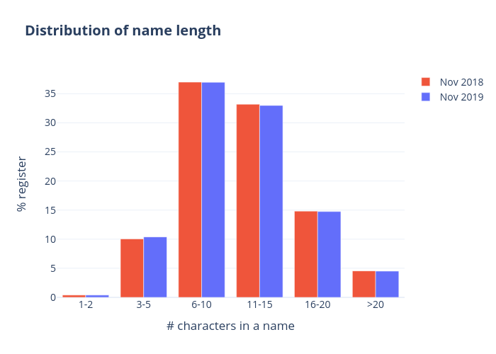 Distribution of name length | grouped bar chart made by Qiaojing | plotly